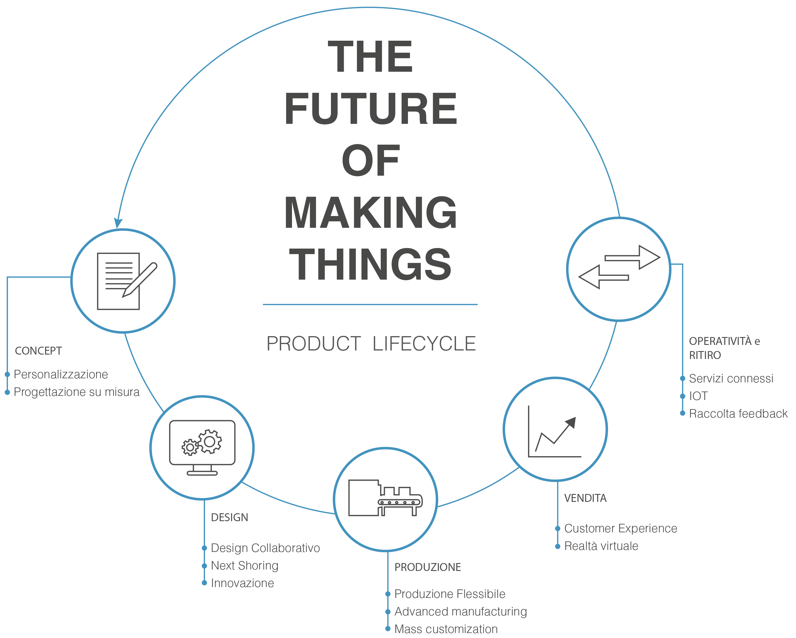 The Future Of Making Things