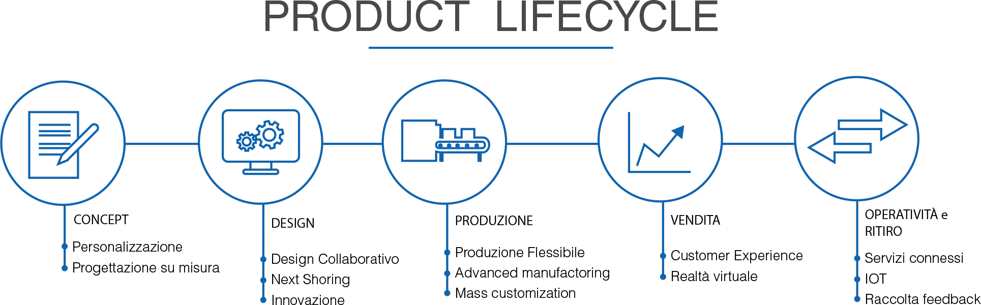 product_lifecircle